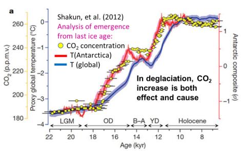 Shakun last deglaciation