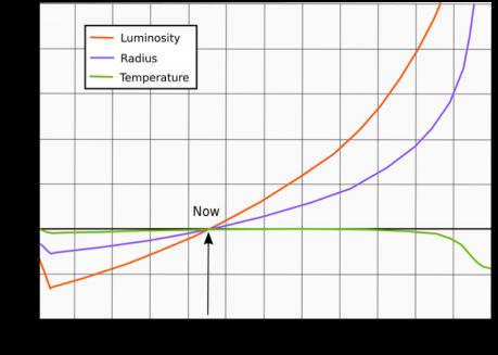 solar luminosity