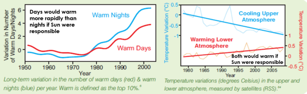 warming nights and cooling stratosphere