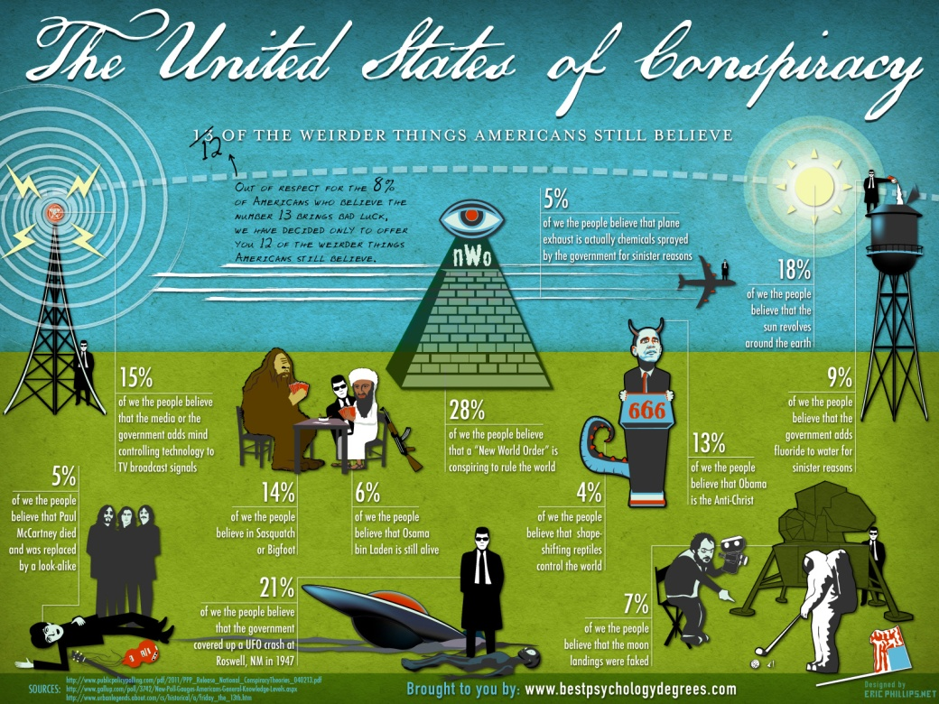 The-United-States-Of-Conspiracy-Infographic-infographicsmania