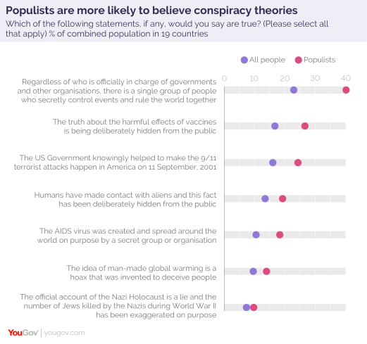 YouGov-Cambridge poll on conspiracy theories and populism